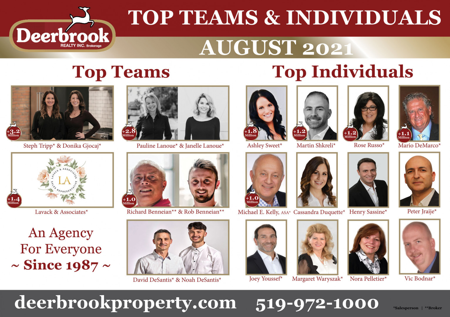 Lanoue Realtors Proud to be a Top Team for August 2021